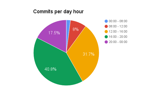 commits-per-day-hour.png
