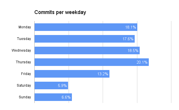 commits-per-weekday.png